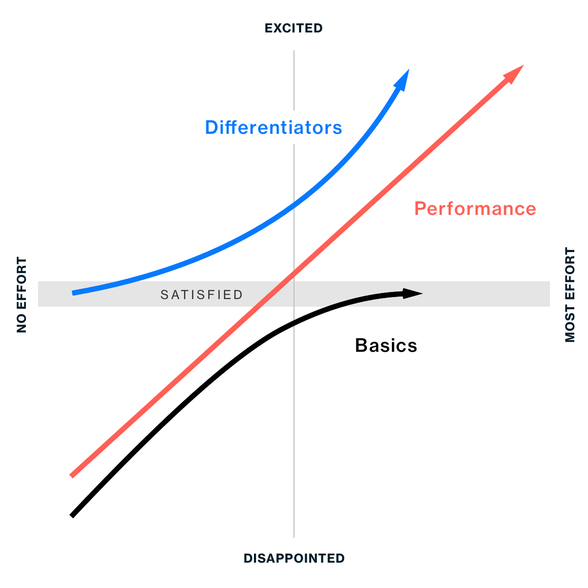 Kano Model Differentiator Category