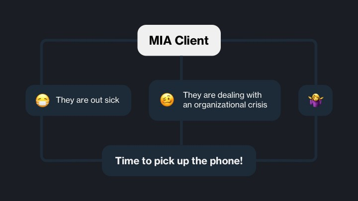 Emoji flowchart describing how to help a client who is MIA. Pick up the phone.