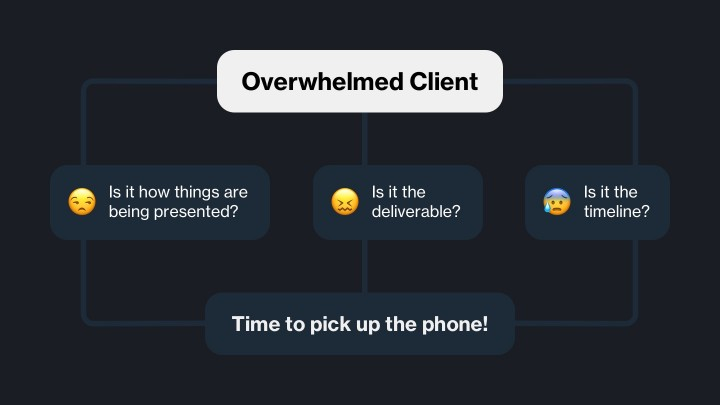 Emoji flowchart describing how to help a client who is overwhelmed. Pick up the phone.